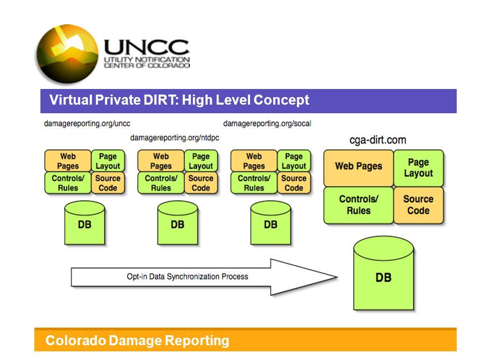 Virtual Private DIRT Colorado Damage Reporting Got Virtual Private DIRT? Virtual Private DIRT: High Level Concept Colorado Damage Reporting