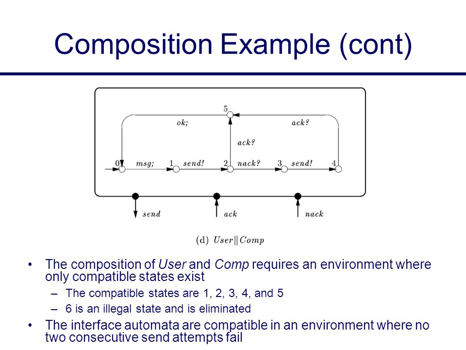 Composition Example (cont) The composition of User and Comp requires an environment where only compatible states exist –The compatible states are 1, 2, 3, 4, and 5 –6 is an illegal state and is eliminated The interface automata are compatible in an environment where no two consecutive send attempts fail