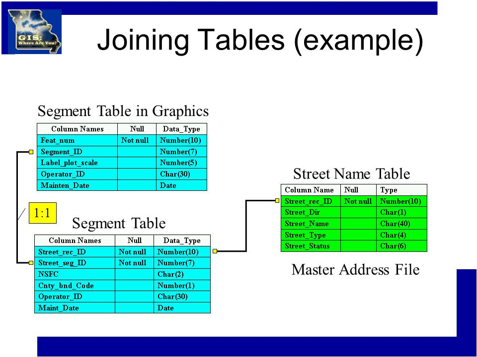 Joining Tables (example) Street Name Table Segment Table in Graphics Segment Table 1:1 Master Address File