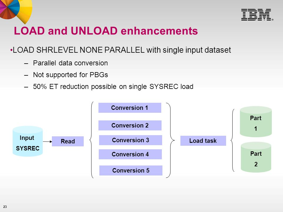 23 LOAD and UNLOAD enhancements LOAD SHRLEVEL NONE PARALLEL with single input dataset –Parallel data conversion –Not supported for PBGs –50% ET reduct