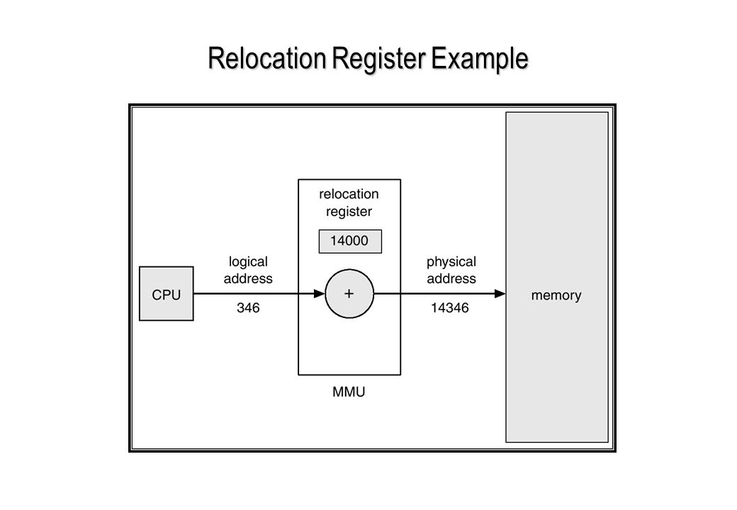 Relocation Register Example