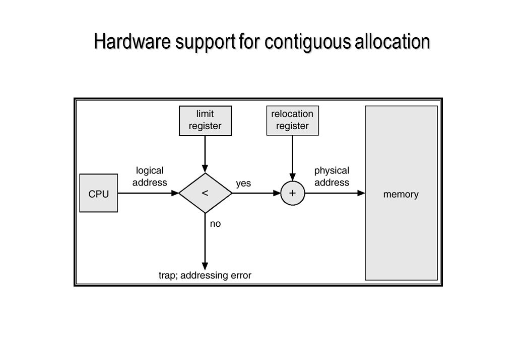 Hardware support for contiguous allocation