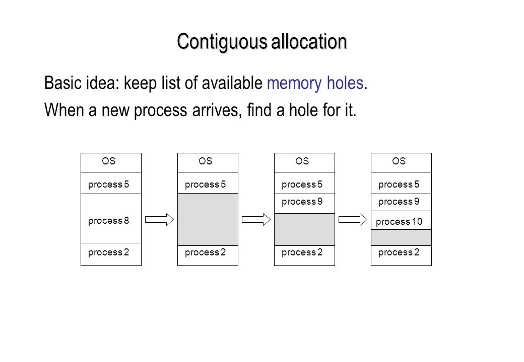 Contiguous allocation Basic idea: keep list of available memory holes.