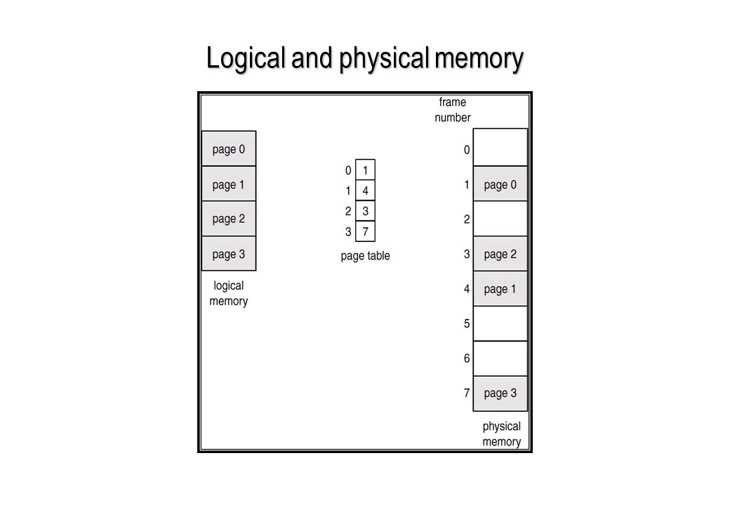 Logical and physical memory