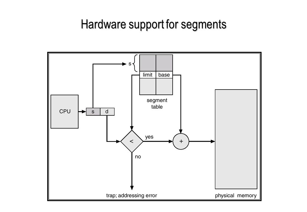 Hardware support for segments