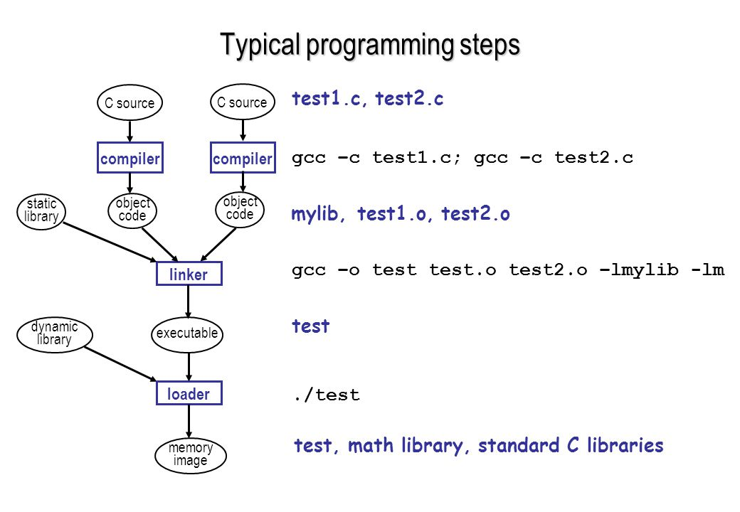 Typical programming steps test1.c, test2.c gcc –c test1.c; gcc –c test2.c test1.o, test2.o gcc –o test test.o test2.o –lmylib -lm test./test test, math library, standard C libraries C source compiler object code object code linker static library dynamic library executable loader memory image mylib,