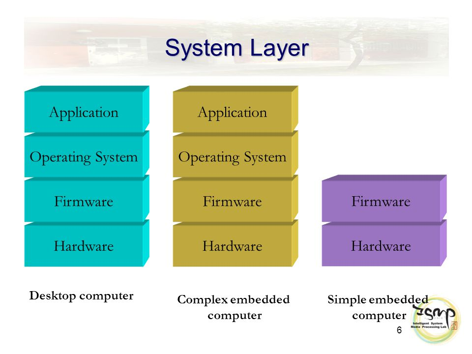 7 Architecture of Embedded Linux System