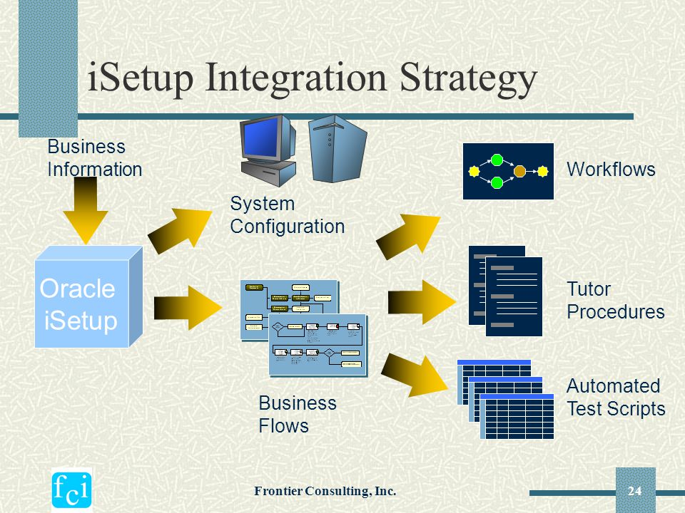 Frontier Consulting, Inc.24 iSetup Integration Strategy Business Information System Configuration Oracle iSetup Automated Test Scripts Business Flows