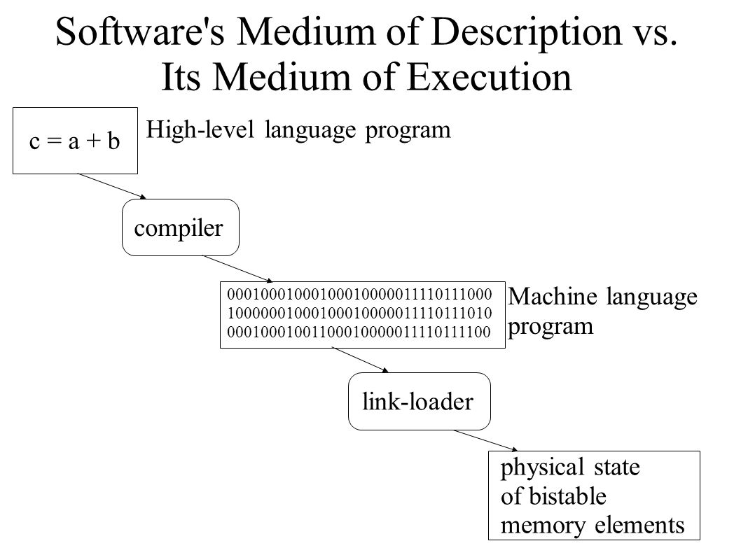 Software s Medium of Description vs.