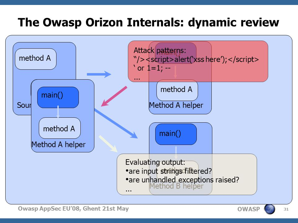 OWASP Owasp AppSec EU'08, Ghent 21st May The Owasp Orizon Internals: dynamic review 31 Source file method A method B Method A helper method A main() Method B helper method B main() Method A helper method A main() Attack patterns: /> alert('xss here'); ' or 1=1; --...