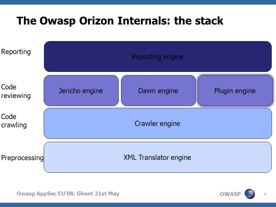OWASP Owasp AppSec EU'08, Ghent 21st May The Owasp Orizon Internals: the stack 7 XML Translator engine Jericho engineDawn engine Reporting engine Preprocessing Code reviewing Reporting Crawler engine Code crawling Plugin engine