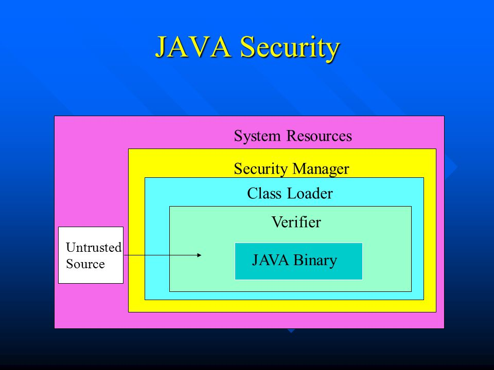 Safety Implementation n Verifier guarantees the integrity of incoming classes n Verifier: –reads byte-code & makes sure it behaves properly –it is a type of theorem prover - steps through the byte-code and determines the behavior n Class Loader handles loading classes from the network and protects basic system classes n Class Loaders and security managers are implemented by applications that load applets such as browser and applet viewer