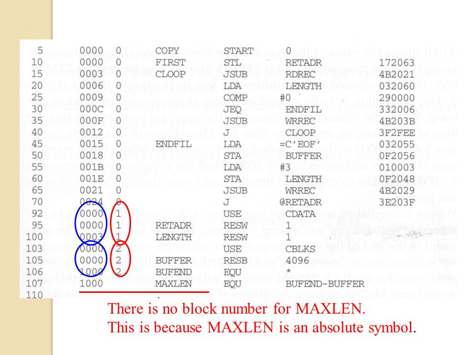There is no block number for MAXLEN. This is because MAXLEN is an absolute symbol.