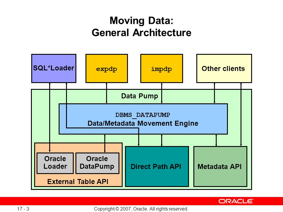 Copyright © 2007, Oracle. All rights reserved. 17 - 24 Export Options: Files