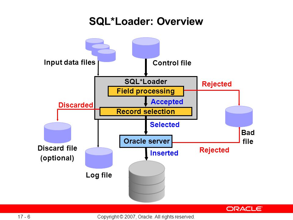 Copyright © 2007, Oracle. All rights reserved. 17 - 7 SQL*Loader Overview Full Notes Page