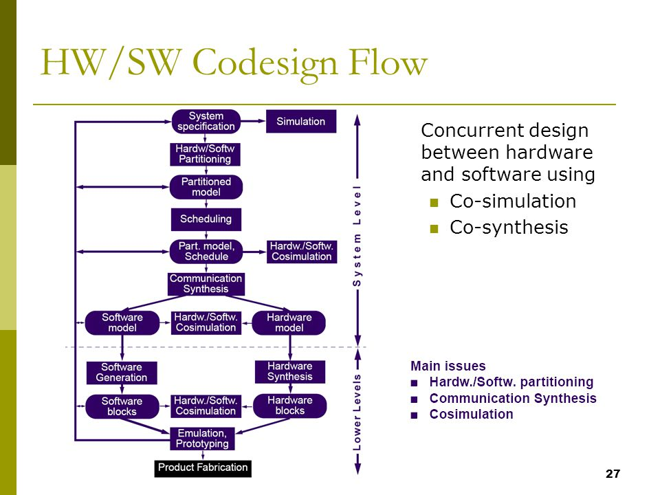 27 HW/SW Codesign Flow Concurrent design between hardware and software using Co-simulation Co-synthesis