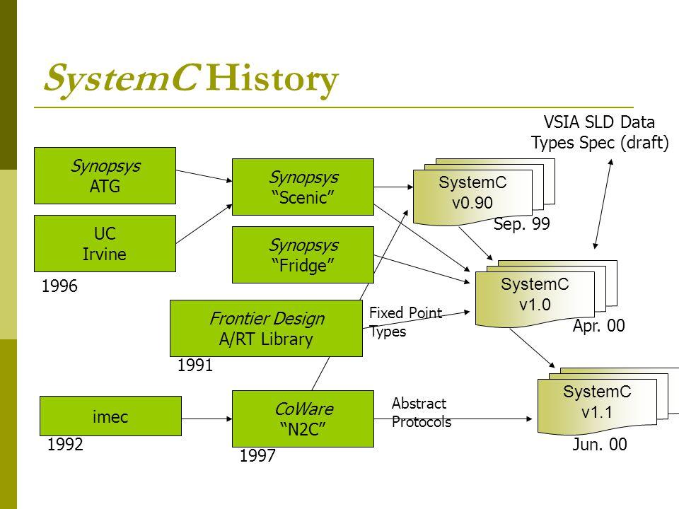 SystemC v0.90 Sep.
