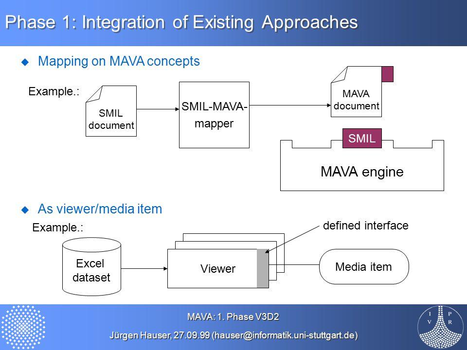 MAVA: 1. Phase V3D2 Jürgen Hauser, 27.09.99 (hauser@informatik.uni-stuttgart.de) MAVA: 1.