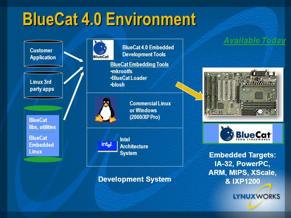 BlueCat 4.0 Environment Embedded Targets: IA-32, PowerPC, ARM, MIPS, XScale, & IXP1200 Development System Intel Architecture System BlueCat 4.0 Embedded Development Tools BlueCat Embedding Tools mkrootfs BlueCat Loader blosh Customer Application Linux 3rd party apps BlueCat libs, utilities BlueCat Embedded Linux Available Today Commercial Linux or Windows (2000/XP Pro)