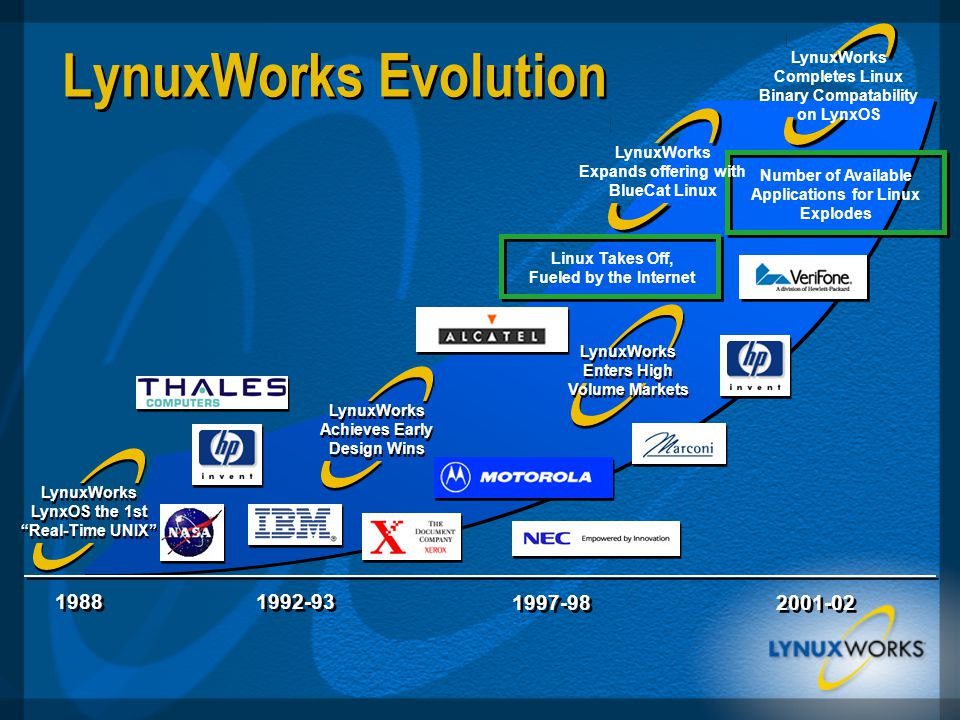 1988 1992-93 Linux Takes Off, Fueled by the Internet LynuxWorks LynxOS the 1st Real-Time UNIX Number of Available Applications for Linux Explodes LynuxWorks Evolution 1997-98 2001-02 LynuxWorks Expands offering with BlueCat Linux LynuxWorks Achieves Early Design Wins LynuxWorks Enters High Volume Markets LynuxWorks Completes Linux Binary Compatability on LynxOS