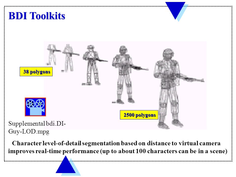 BDI Toolkits Character level-of-detail segmentation based on distance to virtual camera improves real-time performance (up to about 100 characters can be in a scene) 38 polygons 38 polygons 2500 polygons 2500 polygons Supplemental bdi.DI- Guy-LOD.mpg