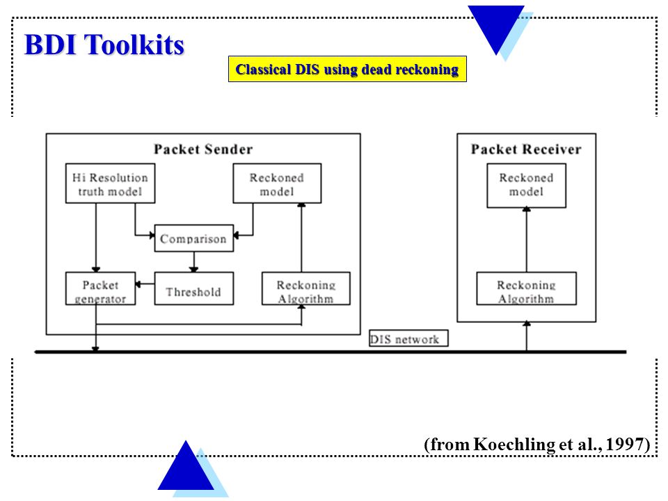 BDI Toolkits Classical DIS using dead reckoning (from Koechling et al., 1997)