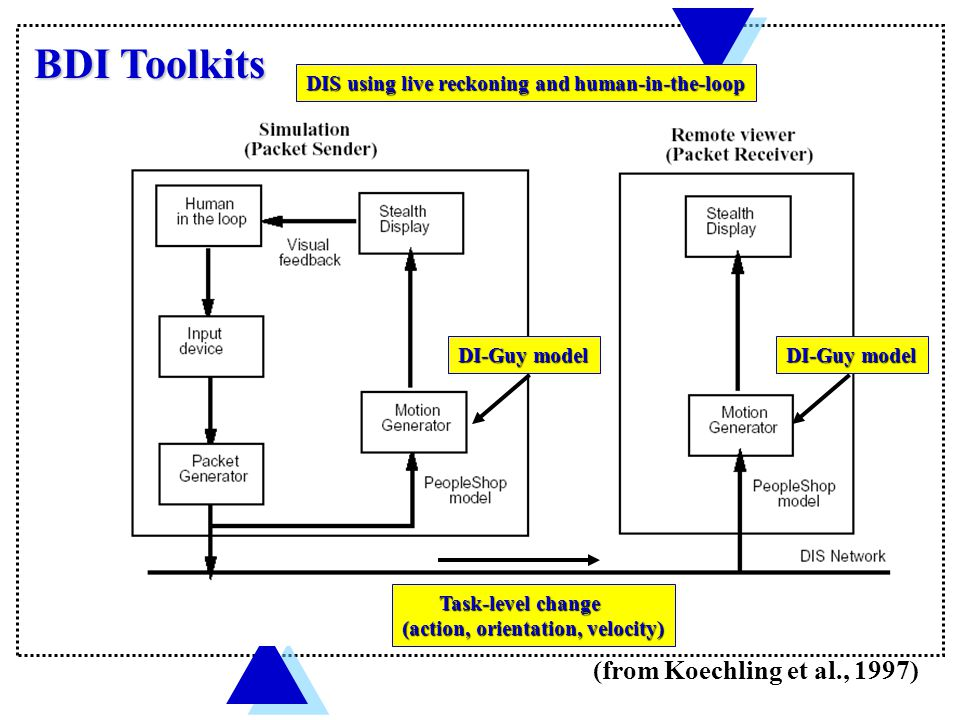 BDI Toolkits DIS using live reckoning and human-in-the-loop DI-Guy model Task-level change Task-level change (action, orientation, velocity) (from Koechling et al., 1997)
