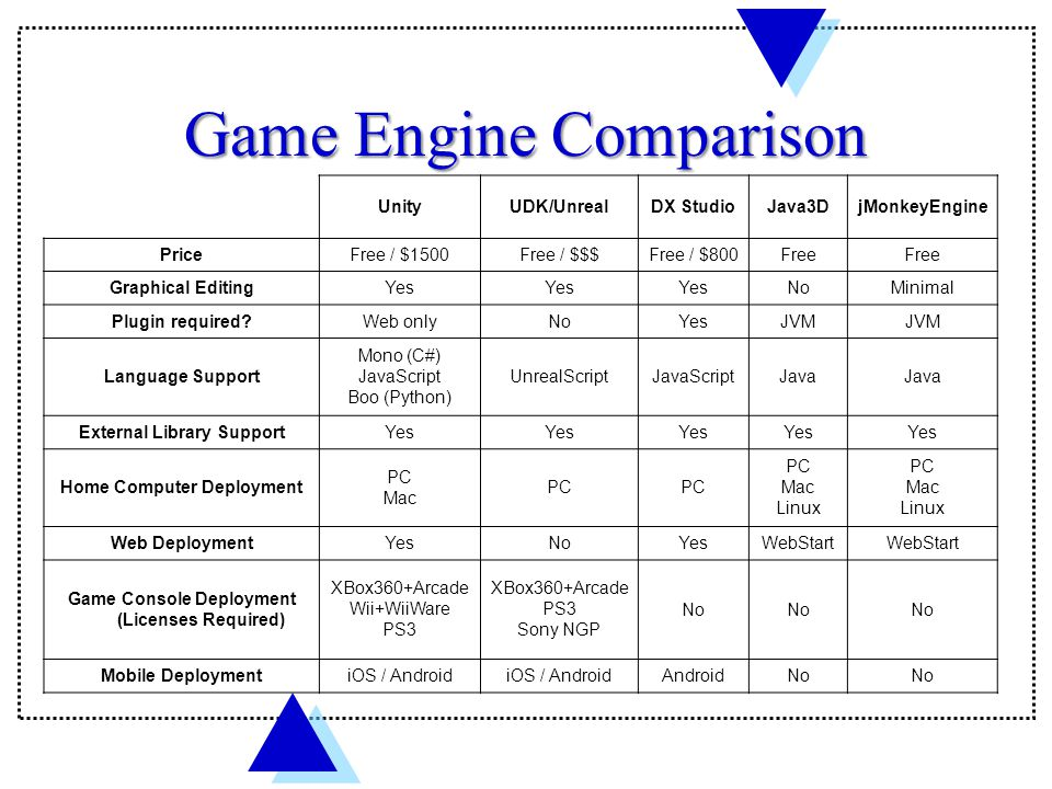 Game Engine Comparison UnityUDK/UnrealDX StudioJava3DjMonkeyEngine PriceFree / $1500Free / $$$Free / $800Free Graphical EditingYes NoMinimal Plugin required Web onlyNoYesJVM Language Support Mono (C#) JavaScript Boo (Python) UnrealScriptJavaScriptJava External Library SupportYes Home Computer Deployment PC Mac PC Mac Linux PC Mac Linux Web DeploymentYesNoYesWebStart Game Console Deployment (Licenses Required) XBox360+Arcade Wii+WiiWare PS3 XBox360+Arcade PS3 Sony NGP No Mobile DeploymentiOS / Android AndroidNo