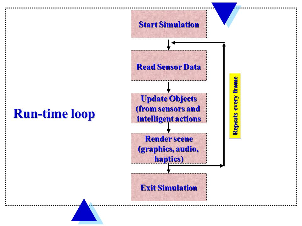 Run-time loop Start Simulation Update Objects (from sensors and intelligent actions Render scene (graphics, audio, haptics) Read Sensor Data Exit Simulation Repeats every frame