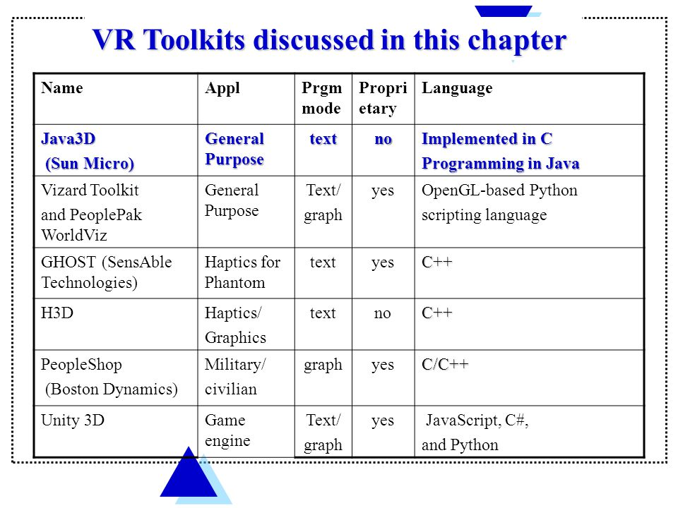VR Toolkits discussed in this chapter NameApplPrgm mode Propri etary Language Java3D (Sun Micro) (Sun Micro) General Purpose textno Implemented in C Programming in Java Vizard Toolkit and PeoplePak WorldViz General Purpose Text/ graph yesOpenGL-based Python scripting language GHOST (SensAble Technologies) Haptics for Phantom textyesC++ H3DHaptics/ Graphics textnoC++ PeopleShop (Boston Dynamics) Military/ civilian graphyesC/C++ Unity 3DGame engine Text/ graph yes JavaScript, C#, and Python
