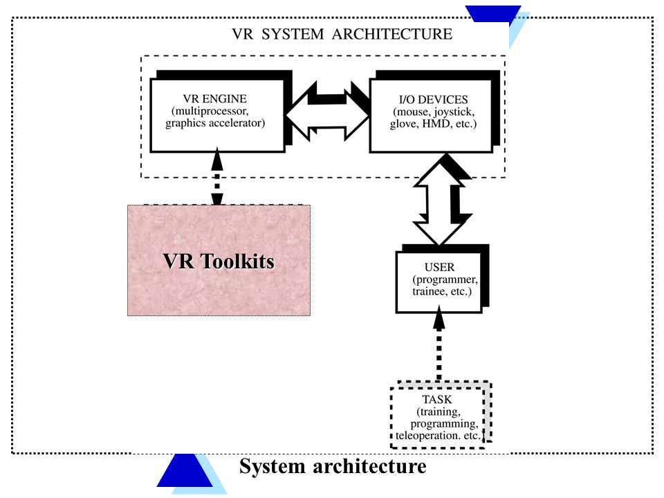 VR Programming Toolkits  Are extensible libraries of object-oriented functions designed to help the VR developer;  Support various common i/o devices used in VR (so drivers need not be written by the developer);  Allow import of CAD models (saves time), editing of shapes, specifying object hierarchies, collision detection and multi-level of detail, shading and texturing, run-time management;  Have built-in networking functions for multi-user interactions, etc.