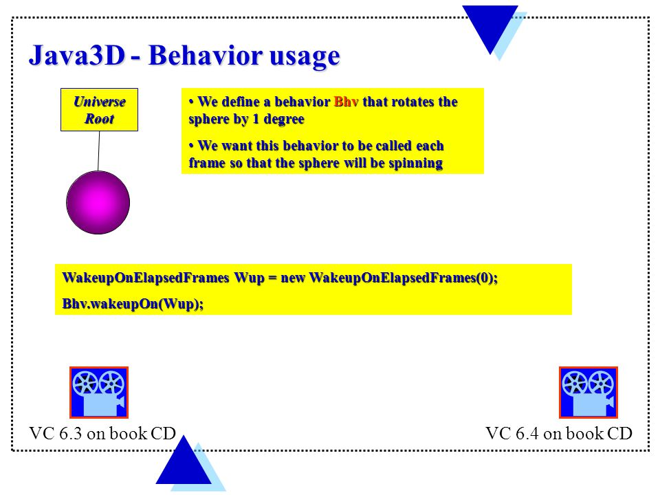 Java3D - Behavior usage WakeupOnElapsedFrames Wup = new WakeupOnElapsedFrames(0); Bhv.wakeupOn(Wup); Universe Root We define a behavior Bhv that rotates the sphere by 1 degree We define a behavior Bhv that rotates the sphere by 1 degree We want this behavior to be called each frame so that the sphere will be spinning We want this behavior to be called each frame so that the sphere will be spinning VC 6.3 on book CDVC 6.4 on book CD