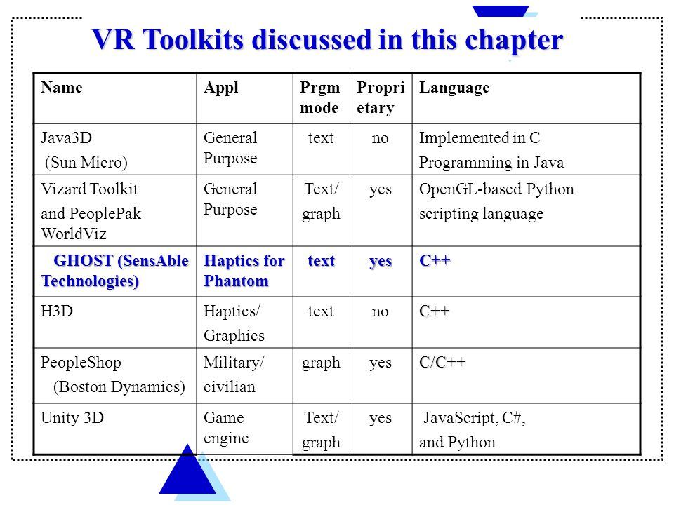 VR Toolkits discussed in this chapter NameApplPrgm mode Propri etary Language Java3D (Sun Micro) General Purpose textnoImplemented in C Programming in Java Vizard Toolkit and PeoplePak WorldViz General Purpose Text/ graph yesOpenGL-based Python scripting language GHOST (SensAble Technologies) GHOST (SensAble Technologies) Haptics for Phantom textyesC++ H3DHaptics/ Graphics textnoC++ PeopleShop (Boston Dynamics) Military/ civilian graphyesC/C++ Unity 3DGame engine Text/ graph yes JavaScript, C#, and Python