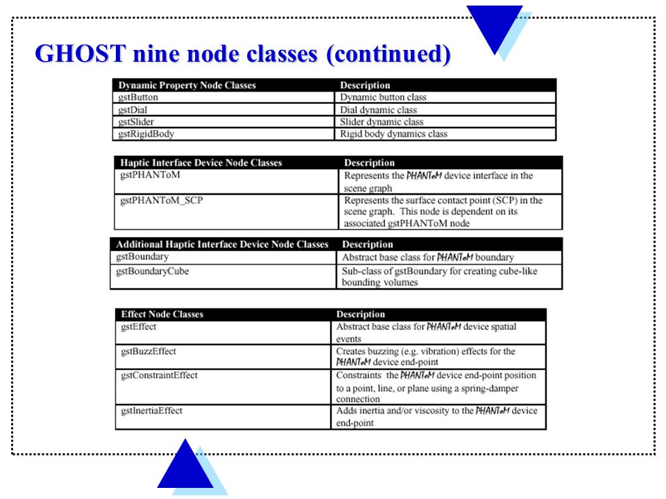 GHOST nine node classes (continued)