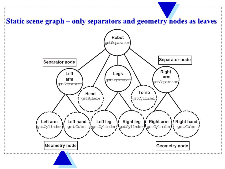 Static scene graph – only separators and geometry nodes as leaves