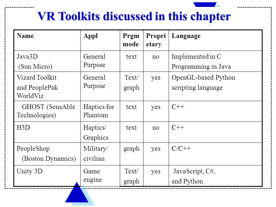 VR Toolkits discussed in this chapter NameApplPrgm mode Propri etary Language Java3D (Sun Micro) General Purpose textnoImplemented in C Programming in Java Vizard Toolkit and PeoplePak WorldViz General Purpose Text/ graph yesOpenGL-based Python scripting language GHOST (SensAble Technologies) Haptics for Phantom textyesC++ H3DHaptics/ Graphics textnoC++ PeopleShop (Boston Dynamics) Military/ civilian graphyesC/C++ Unity 3DGame engine Text/ graph yes JavaScript, C#, and Python
