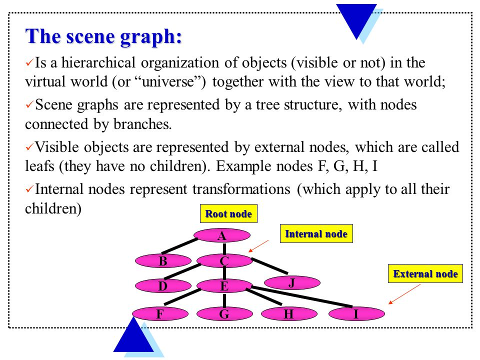 palm Scene Scene Ball Ball Scene graph shows that the ball is a child of scene Scene graphs are not static