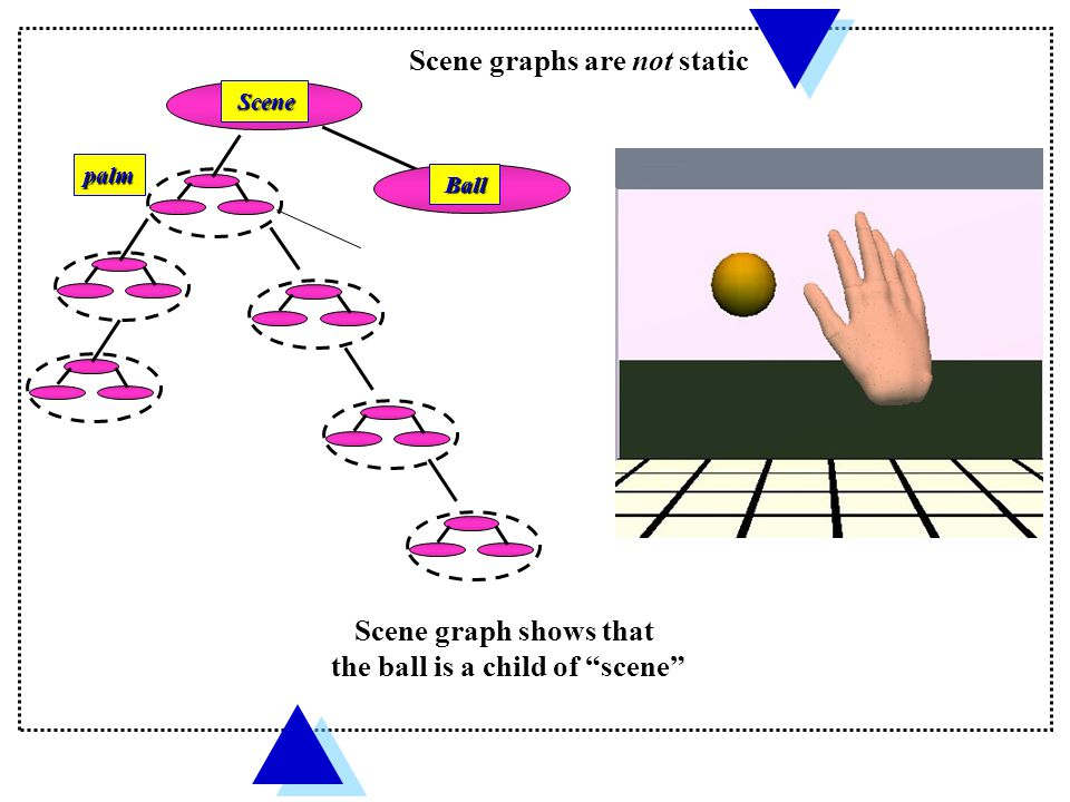 Haptic scene graph  Provides a structured way to construct a haptic scene, including geometry and dynamics;  is traversed only from top to bottom (unlike WTK);  each node reachable by only one (unique) traversal from the root (a child node has only one parent node)  Each node has its own transform (no separate transform nodes);  cannot use pointers to repeat instances of the same object, since similar objects have different haptic interactions;  Separator nodes to create a hierarchy – Transforms on the Separator affect its sub-tree;