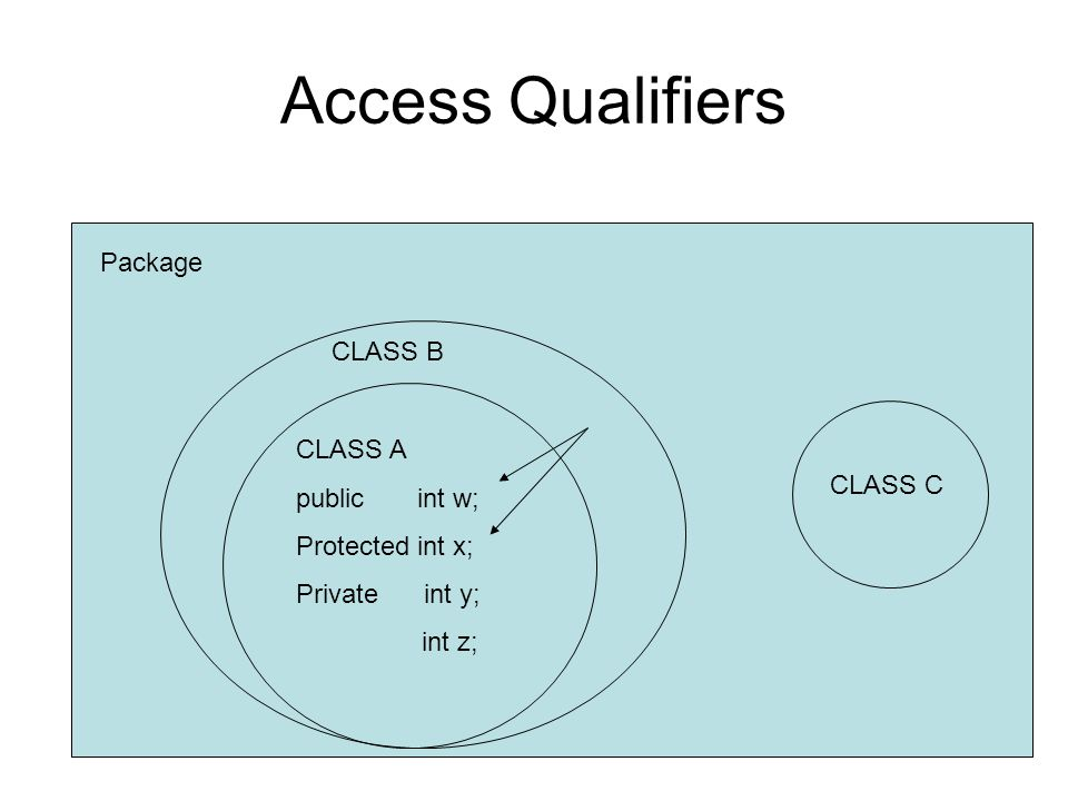 Access Qualifiers Package CLASS A public int w; Protected int x; Private int y; int z; CLASS B CLASS C