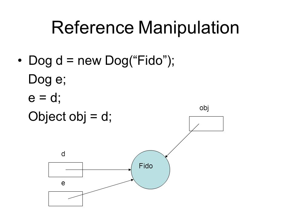 Reference Manipulation Dog d = new Dog( Fido ); Dog e; e = d; Object obj = d; d Fido e obj