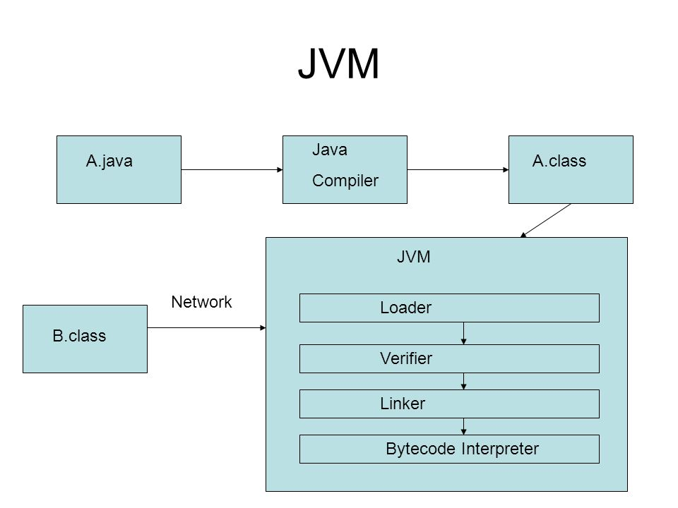 JVM A.java Java Compiler A.class JVM Loader Verifier Linker Bytecode Interpreter B.class Network