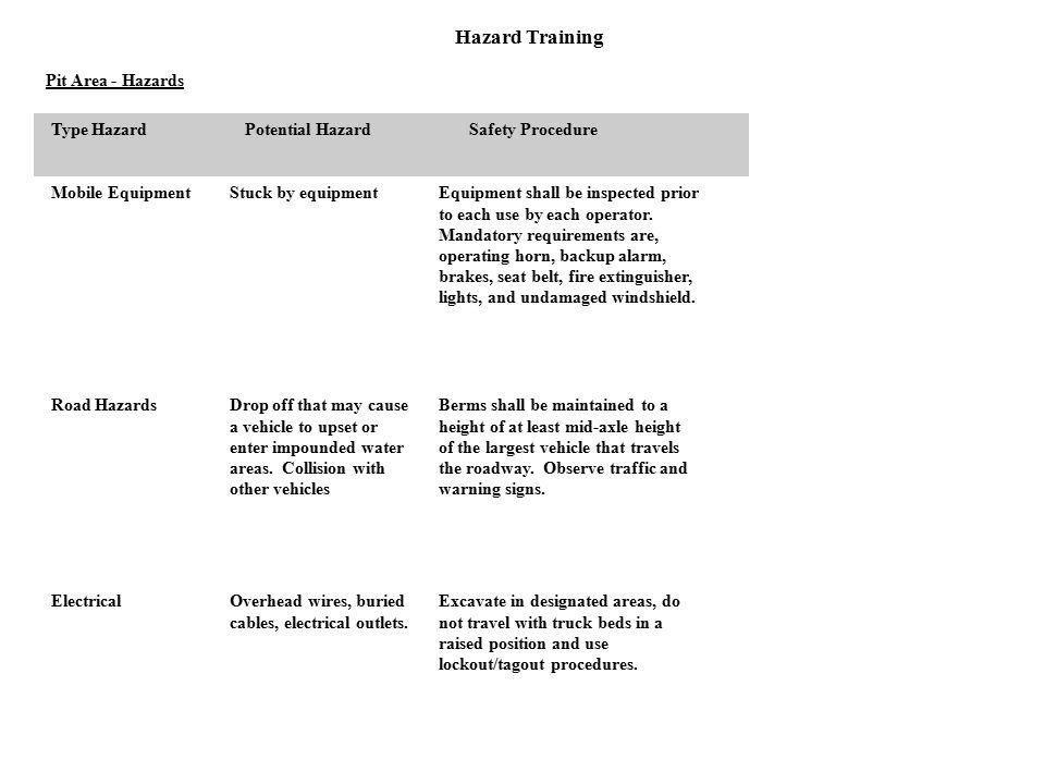 Hazard Training Pit Area - Hazards Type HazardPotential HazardSafety Procedure Mobile EquipmentStuck by equipmentEquipment shall be inspected prior to