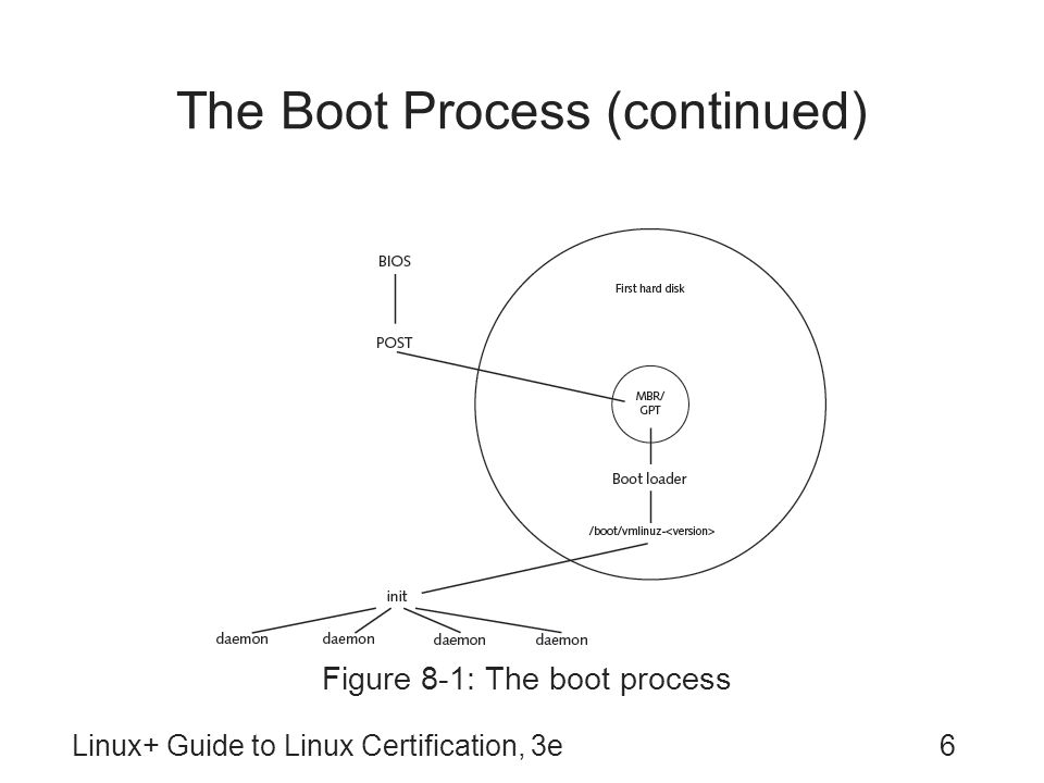 Linux+ Guide to Linux Certification, 3e7 Boot Loaders Primary function: load Linux kernel into memory Other functions: –Passing information to kernel during startup –Booting another OS: known as dual booting Two most common boot loaders: –GRand Unified Boot loader (GRUB) –Linux Loader (LILO)