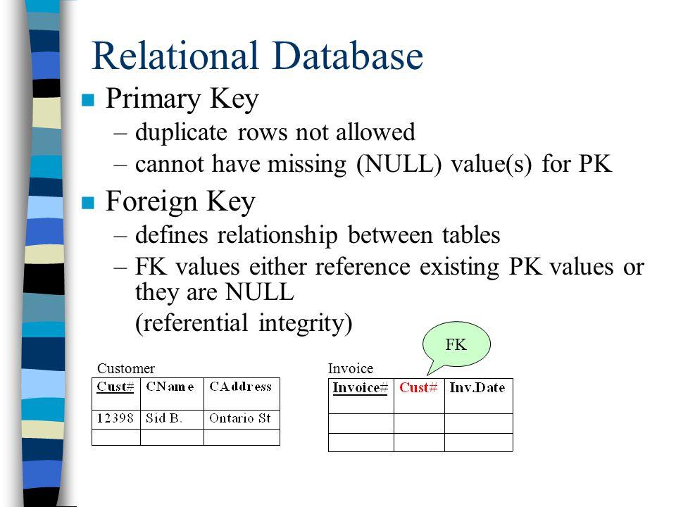 Customer Invoice Item Line Item Relational Database Invoice#, Inv.Date Customer#, Cname, Caddress Item, Item-Type, Item-Color, Item-Price, Quantity