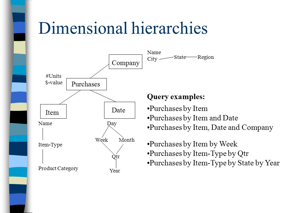 OLTP vs OLAP schema Company PO PO-itemItem Ship-from Ship-to Efficient create, update and processing of orders Query: list purchases by companies, cost of items, source and destination Item Company Purchases Date Ship-from Ship-to