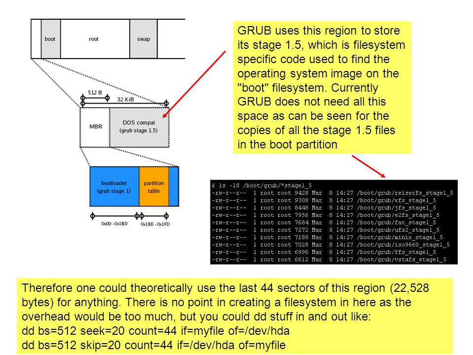 GRUB uses this region to store its stage 1.5, which is filesystem specific code used to find the operating system image on the