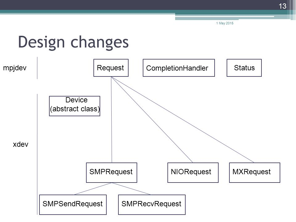 Design changes 1 May 2015 13 Request Status SMPRequestNIORequestMXRequestSMPSendRequestSMPRecvRequest xdev mpjdev CompletionHandler Device (abstract class)