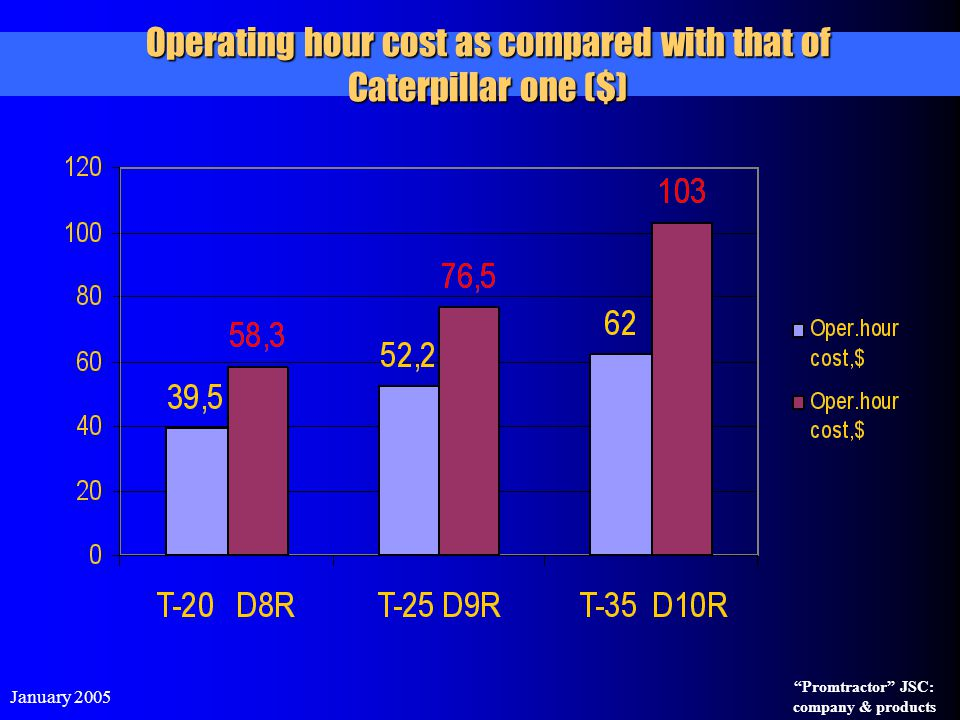 "January 2005 ""Promtractor"" JSC: company & products Operating hour cost as compared with that of Caterpillar one ($)"