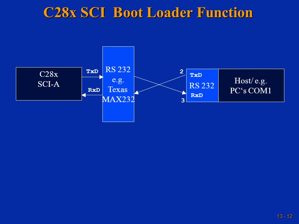 13 - 12 C28x SCI Boot Loader Function C28x SCI-A Host/ e.g. PC's COM1 RS 232 e.g. Texas MAX232 RS 232 TxD RxD 3 2