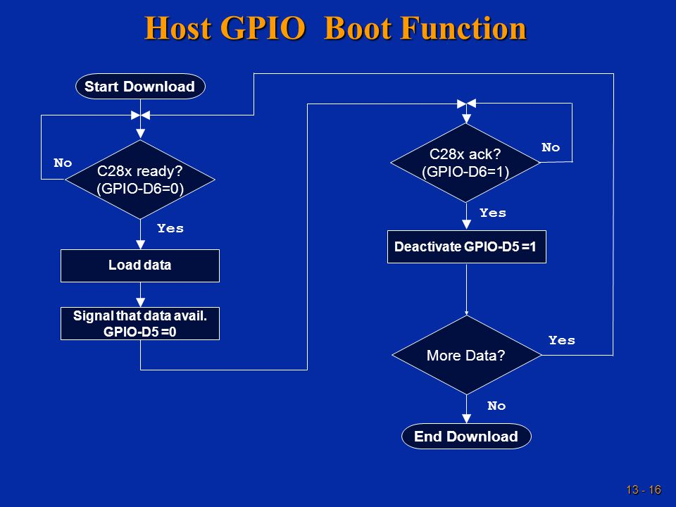 13 - 16 Host GPIO Boot Function Start Download C28x ready.